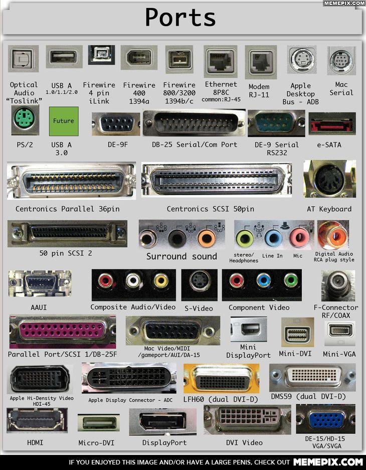Electronic, data, video, sound Ports