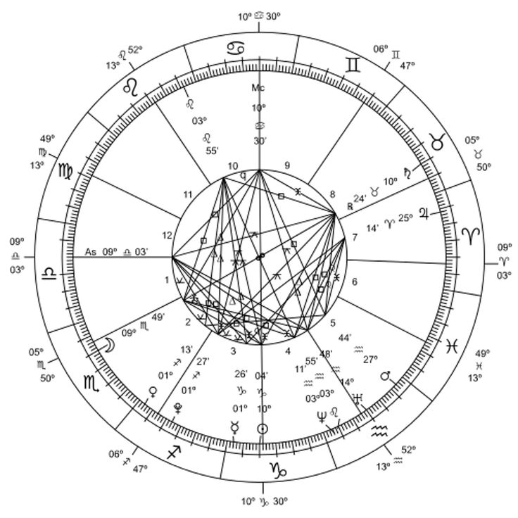 These Are The Dates For Ophiuchus (If It Exists)
