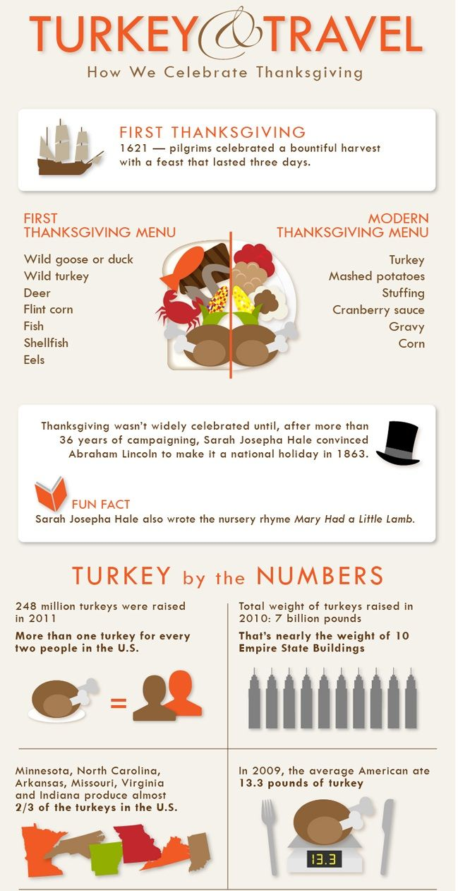 Turkey by the Numbers.. #Thanksgiving #Infographics #Turkey