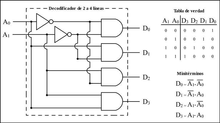 Definición de un decodificador.