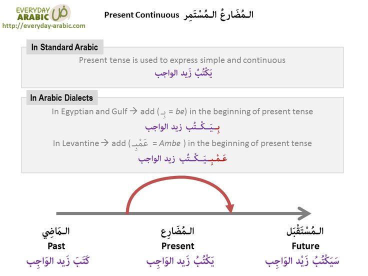 present continuous in Arabic language