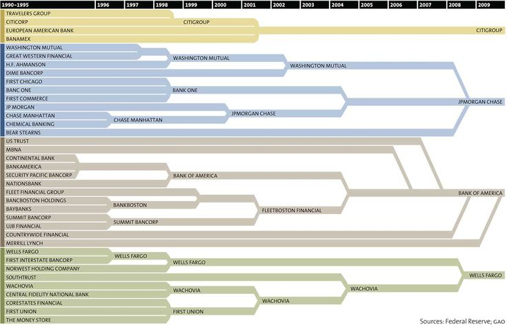 Flow chart of bank consolidations.