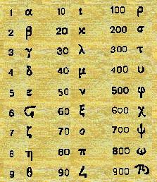 Ni los números se salvan!, en griego los números también tienen sus símbolos.
