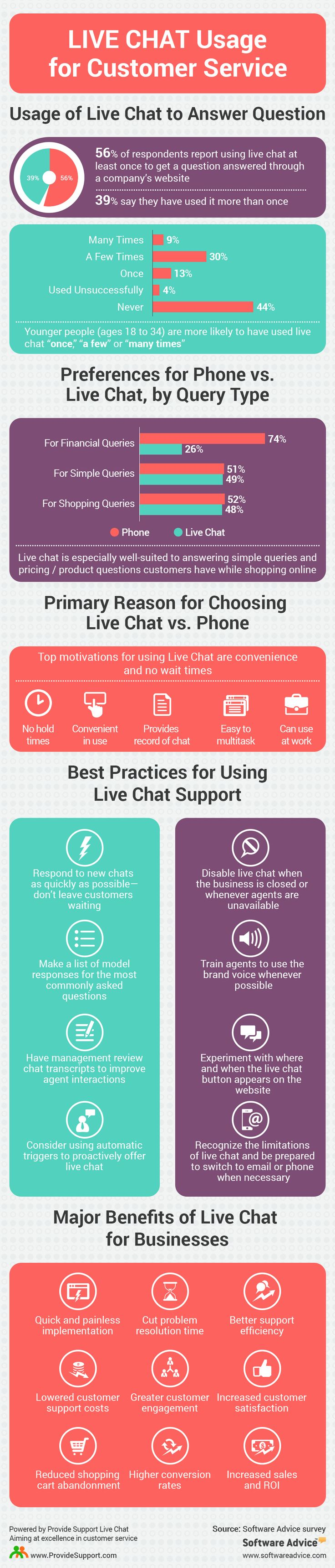 Live Chat Usage for Customer Service (Infographic): http://www.providesupport.com/blog/live-chat-usage-for-customer-service-infographic/ #custserv #livechat