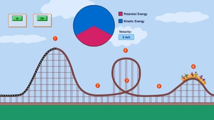 Energy in a Roller Coaster Ride | PBS Learning Media - uses pie charts to illustrate energy conversion from potential to kinetic and back.
