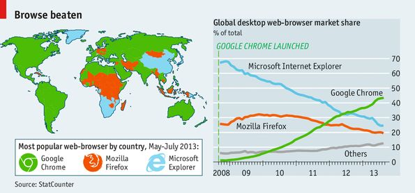 Chrome rules the web - Google's Chrome browser, which celebrates its fifth birthday next month, has captured much of the territory of older browsers & is now responsible for about 43% of all the web traffic generated by the world's desktop computers. When Chrome was launched the dominant browser was Microsoft's Internet Explorer (IE), with a 68% share—it is now down to just 25%.