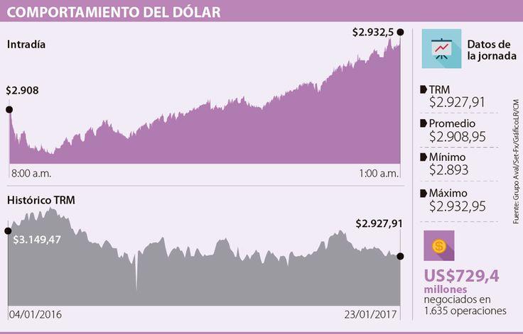 Por primera vez en el año el dólar se negoció por debajo de $2.900