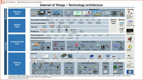 Where can I find the best description of the IoT architecture and