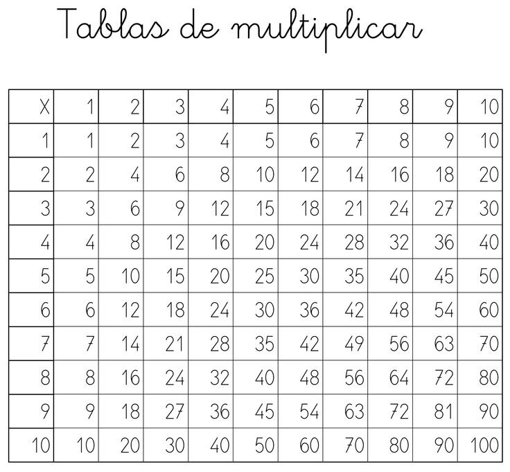 http://mistrucosparaeducar.blogspot.com.es/2013/03/tablas-de-multiplicar.html