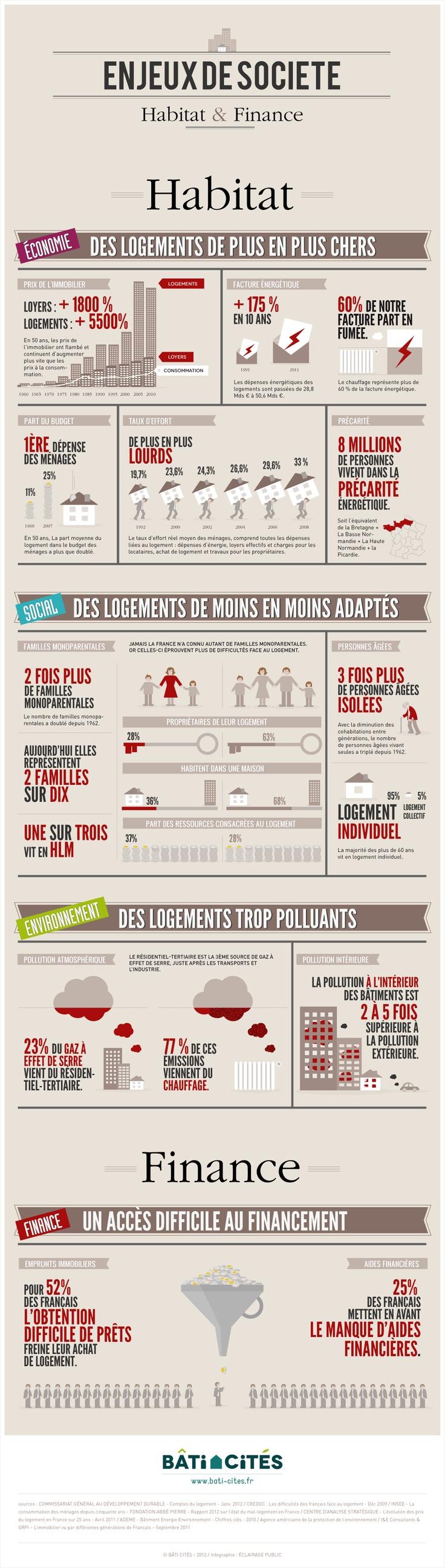 Bati Cités : Les enjeux © Infographie ÉCLAIRAGE PUBLIC