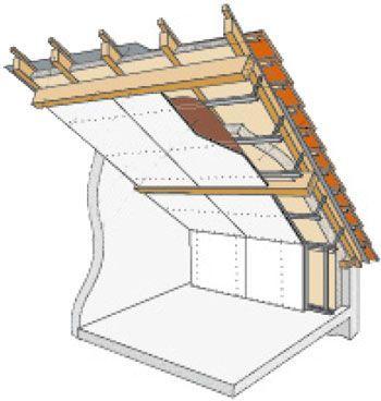 Isolation sous toiture en deux couches d'isolant sur charpente traditionnelle - Dossier écologie et Bio-construction