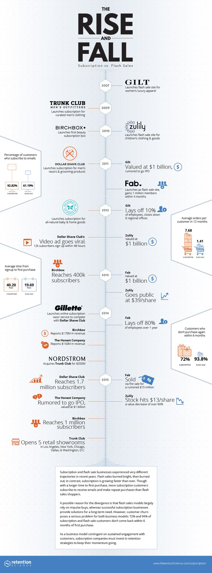 224 best infographics images on pinterest info graphics graph the rise and fall subscription vs flash sales infographic ccuart Gallery