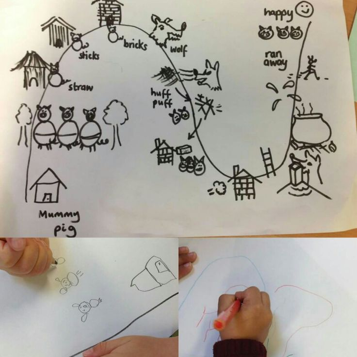 Children need a good range of vocabulary and an understanding of story structure to be able to write their own stories. One of the tools we use to support this is 'story mapping'. Here we made a class one and some children initiated their own versions! #eyfs #earlyyears #earlyyearsliteracy #storymapping #storymap #3littlepigs #aceearlyyears