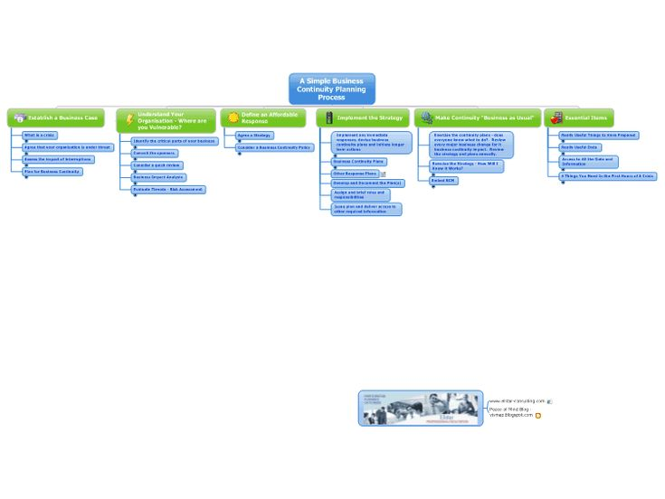A Simple Business Continuity Planning Process