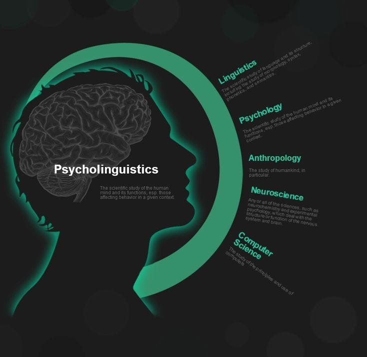 14 best psycholinguistics images on pinterest book lists guide to psycholinguistics fandeluxe Image collections