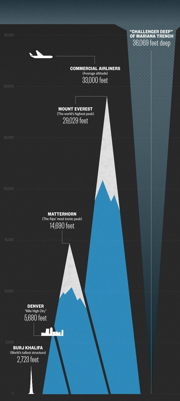 the mariana trench compared to different summits