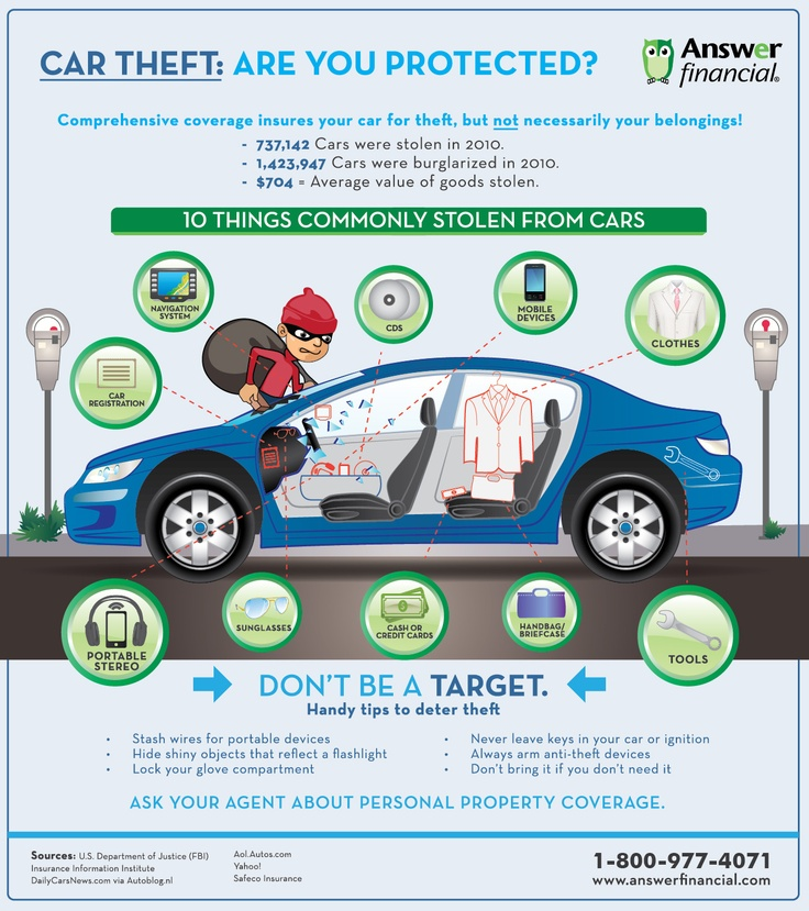 How to protect your car against theft Insurance Info