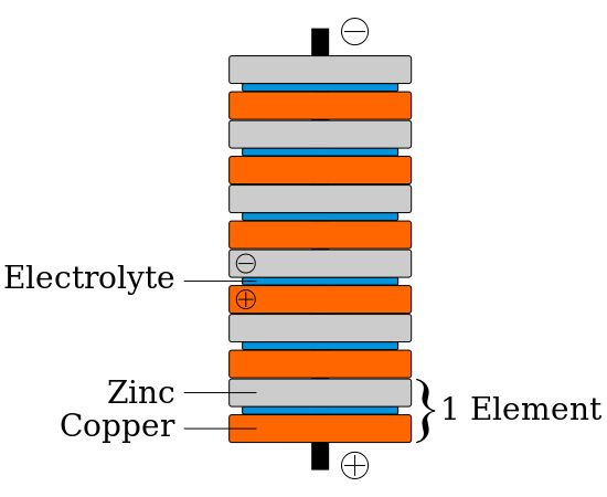 Schematic diagram of a copper–zinc voltaic pile. The copper and zinc discs were separated by cardboard or felt spacers soaked in salt water (the electrolyte). Volta's original piles contained an additional zinc disk at the bottom, and an additional copper disk at the top. These were later shown to be unnecessary.