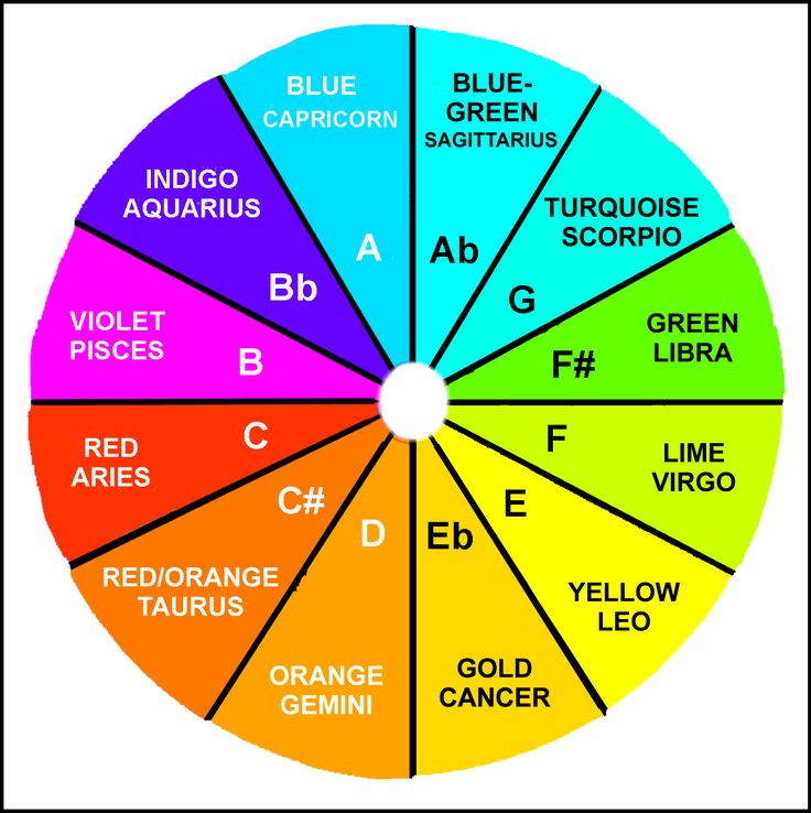 color wheel chart - Google Search Color Names Pinterest - color wheel chart