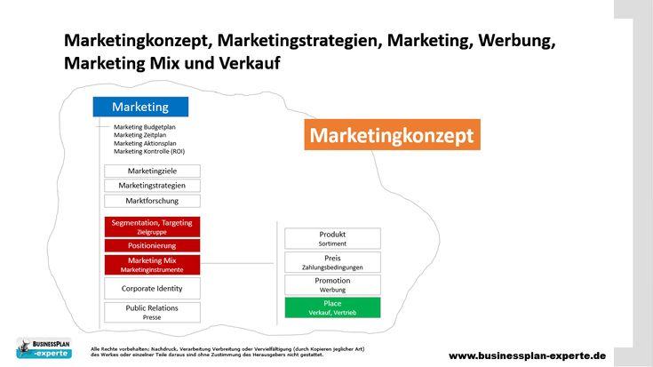 Marketingkonzept, Marketingstrategien, Marketing, Werbung, Marketing Mix und Verkauf