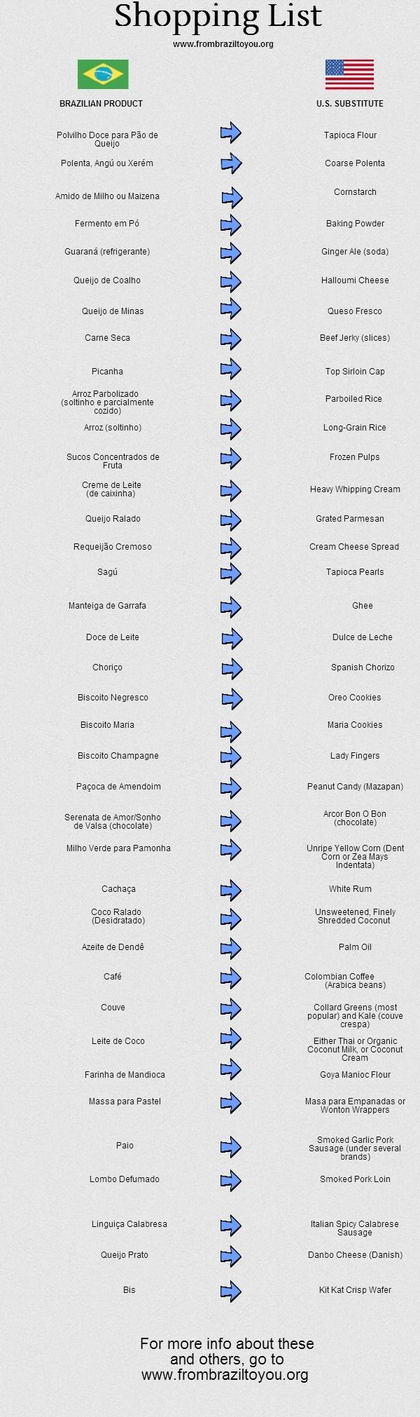 Useful List of Brazilian Food Products with their American Substitutes - From Brazil To You