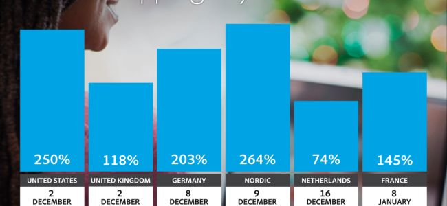 European Christmas sales through mobile set to be double that of US, suggests Adobe