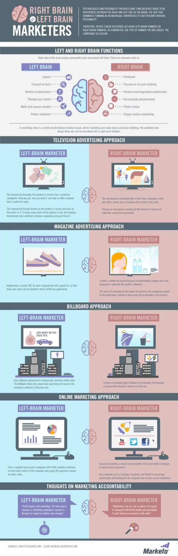 Marketing in south africa Infographic