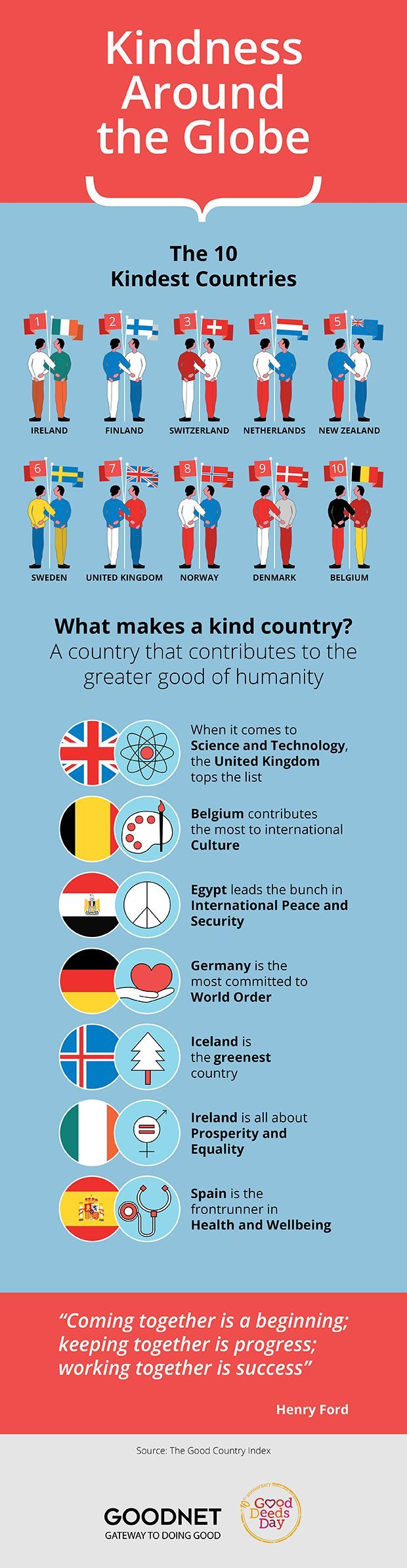 Kindness Around the World What makes a kind country? A country that contributes to the greater good of humanity. Ireland Finland Switzerland Netherlands New Zealand Sweden United Kingdom Norway Denmark Belgium When it comes to Science and Technology, the United Kingdom tops the list. Belgium contributes the most to international Culture Egypt leads the bunch in International Peace and Security Germany is the most committed to World Order Iceland is the greenest country Ireland is a...