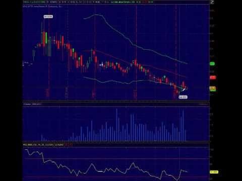 FROG Candlestick Chart - Penny Stock Tips - http://www.pennystockegghead.onl/uncategorized/frog-candlestick-chart-penny-stock-tips/