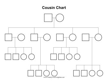 100 best family tree ideas images on pinterest family tree chart this three generation cousin chart also known as a kinship chart this system ccuart Gallery