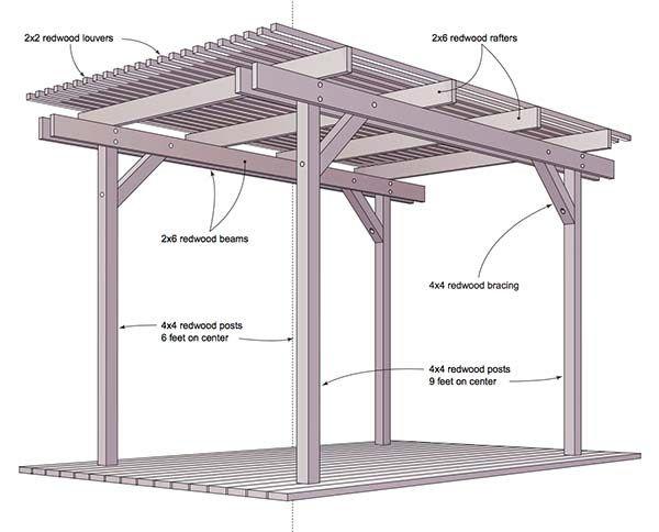 51 Free DIY Pergola Plans & Ideas That You Can Build in Your Garden - 25+ Best Ideas About Pergola Plans On Pinterest Pergola Ideas