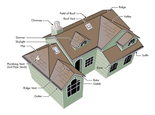 17 best images about construction roof types on for Cost of building a roof