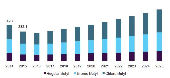 Butyl Rubber Market Expected To Grow Owing To Rising Demand In Automobile Industry Till 2025: Grand View Research, Inc.