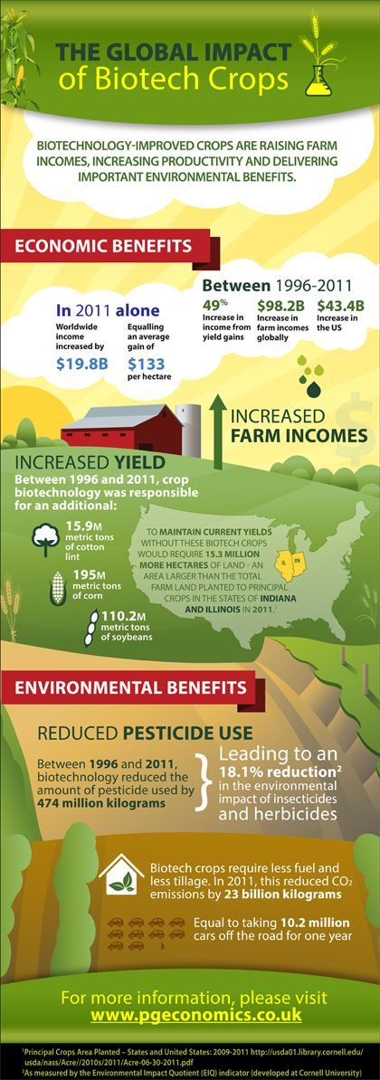 Biotechnology Improved Crops are raising farm incomes, increasing productivity and delivering important environmental benefits!