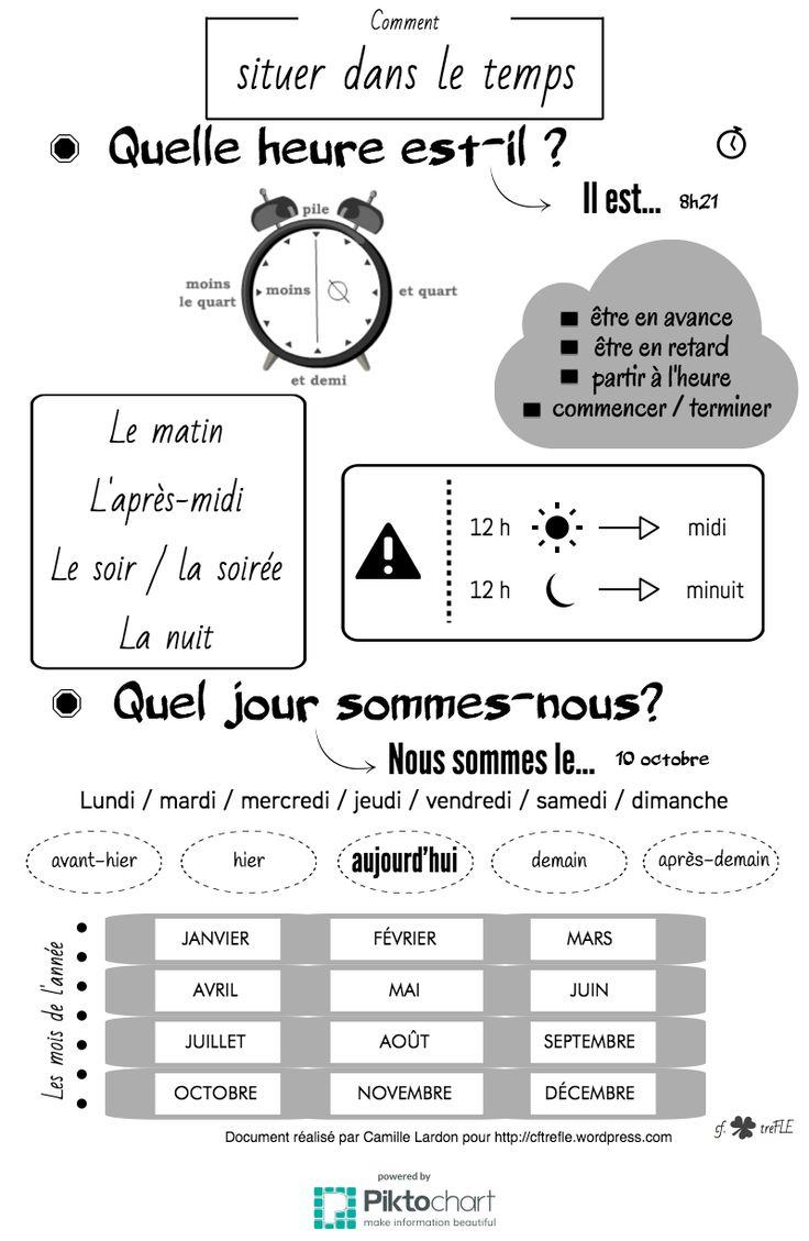 Comment situer dans le temps : date et heure.    Ressource issue du blog http://cftrefle.wordpress.com