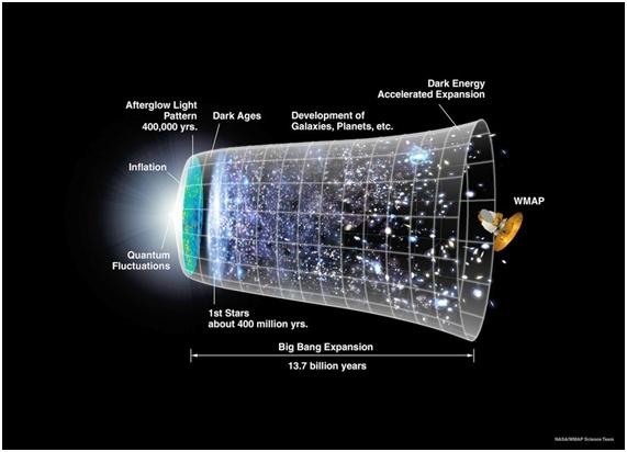 inflation  指数関数的膨張(インフレーション)宇宙