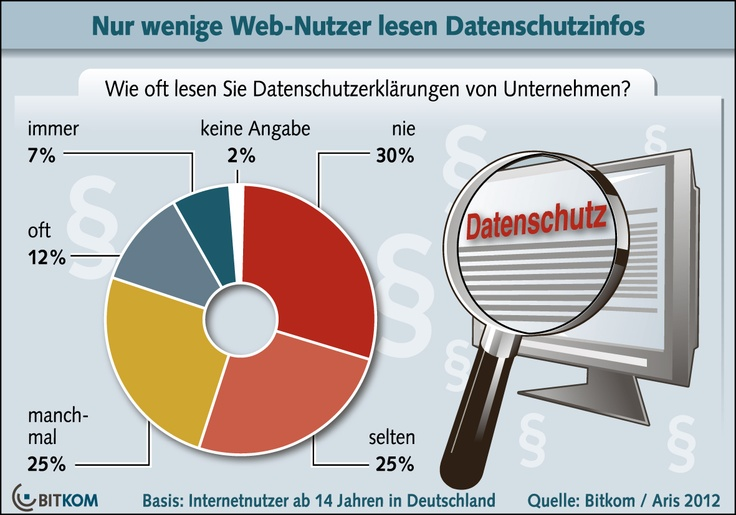 Datenschutzerklärungen von Unternehmen im Web