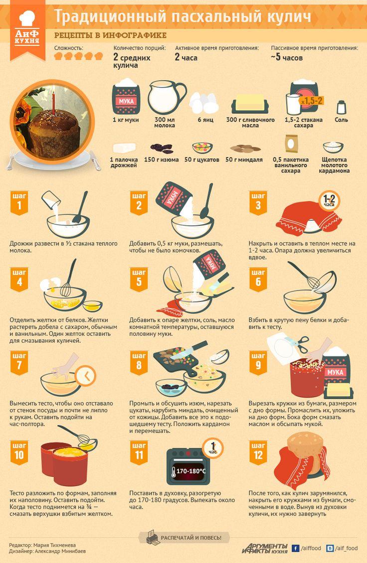 Несложный рецепт пасхального кулича | Рецепты в инфографике | Кухня | Аргументы и Факты