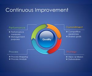 Free Continuous Improvement Model for PowerPoint