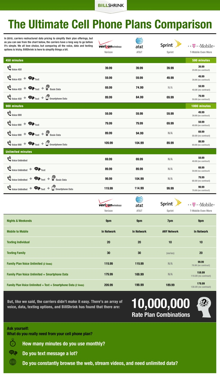 A better cell phone with plan -The Ultimate Cell Phone Plans Comparison  #ScoreSense