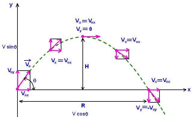 Projectile Motion with Air Resistance Equation