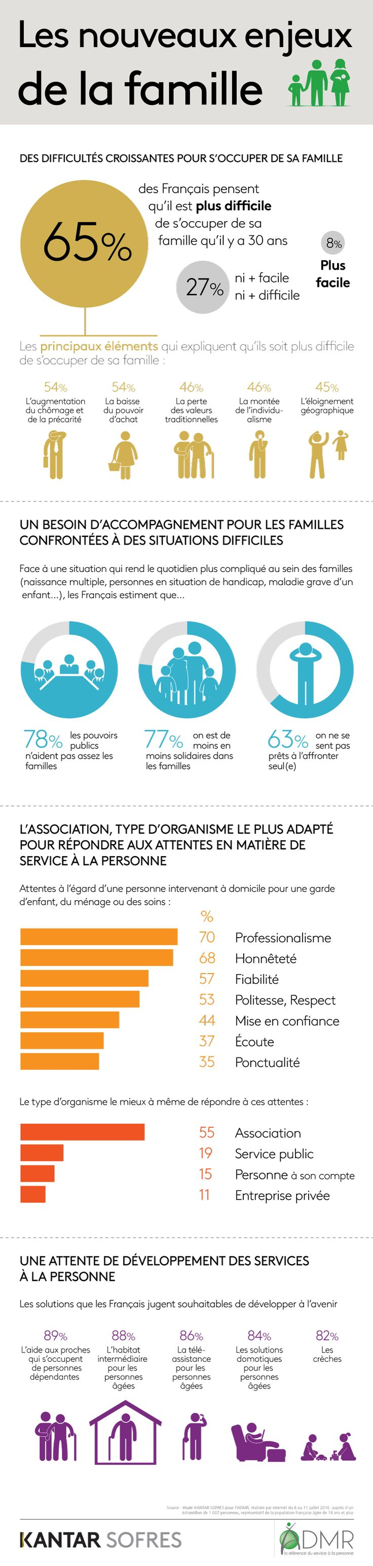 Family matters infographic by Kantar TNS