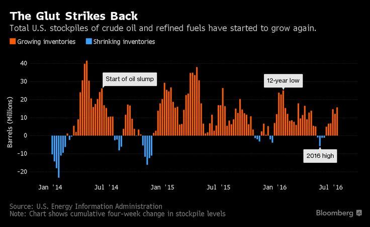 Petrolio: il Surplus che uccide i prezzi. Di nascosto! - Materie Prime - Commoditiestrading