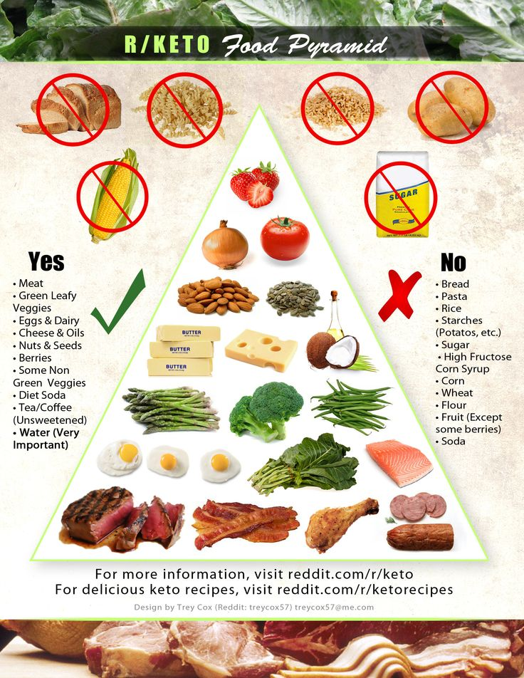 A good food pyramid for low carb.