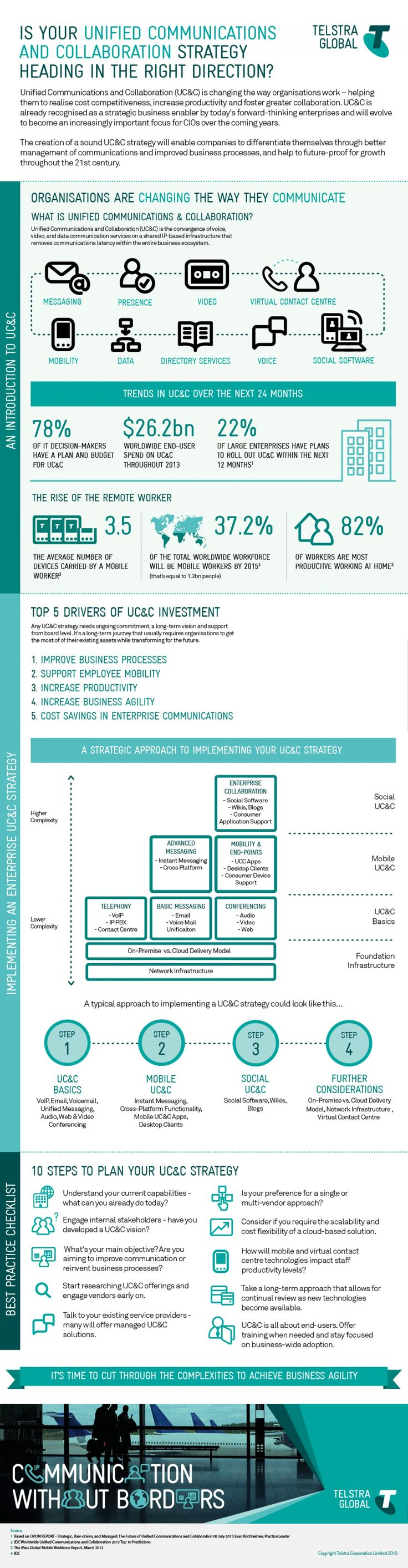 Is Your Unified Communications Strategy Heading in the Right Direction? Infographic