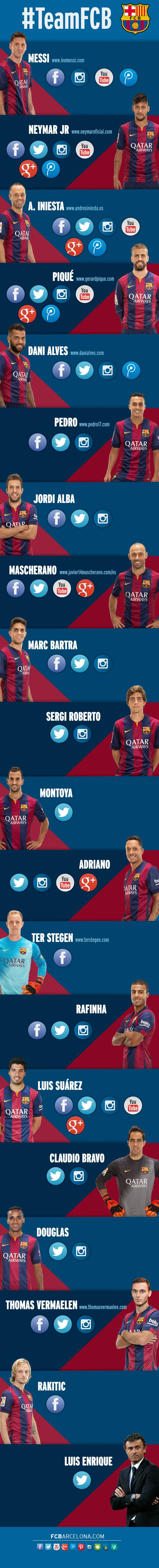 #TeamFCB: Más de 189 millones de fans siguen a los cracks del Barça en Facebook | FC Barcelona