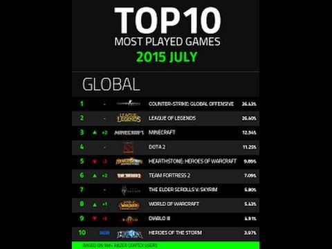 List of best-selling video games - Wikipedia