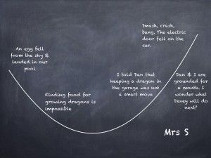 Story Graph Exciting Endings From 7 Steps to Writing Success by Jen McVeity