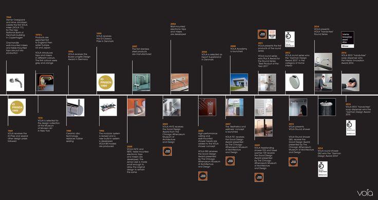 Pin By Jason Greeno Design On Vta Timeline Timeline Design Data Visualization Design Graphic Design Layouts