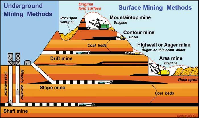 a graphic illustrates the underground mining methods and surface mining methods